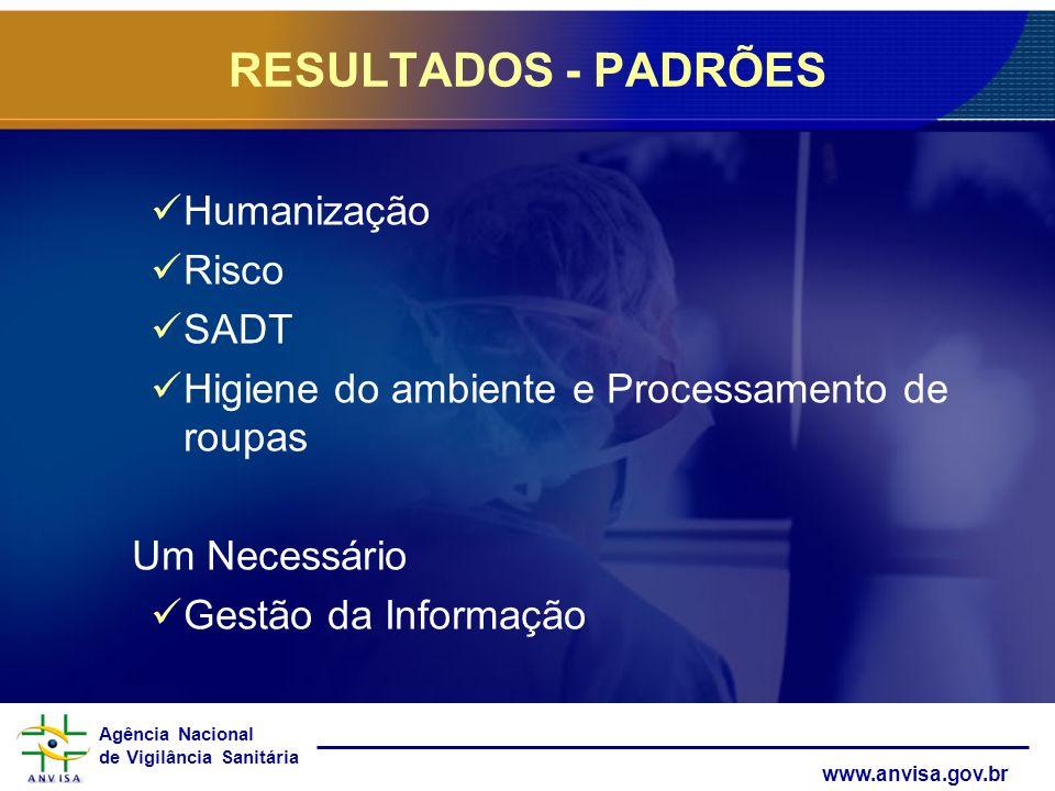 RESULTADOS - PADRÕES Humanização Risco SADT