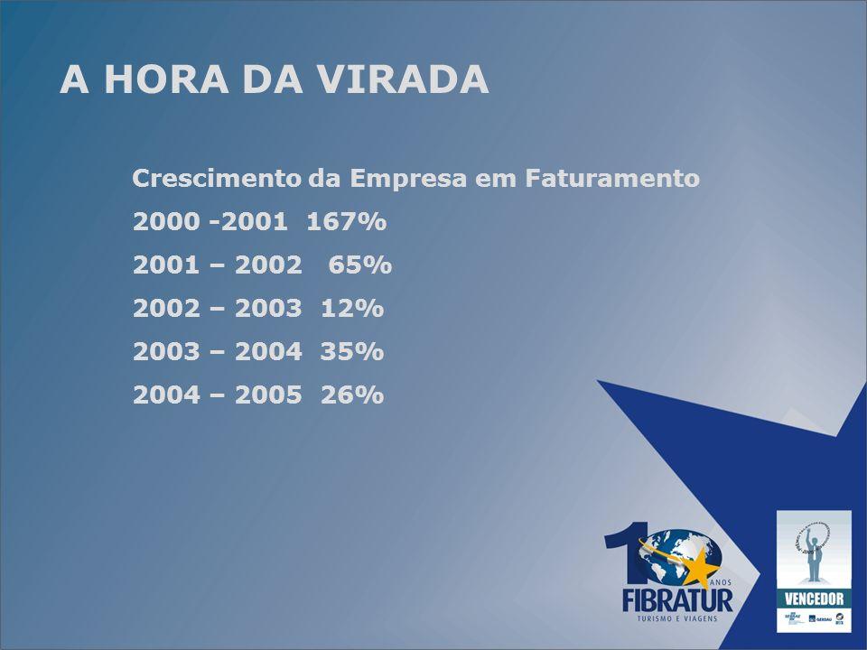 A HORA DA VIRADA Crescimento da Empresa em Faturamento 2000 -2001 167%