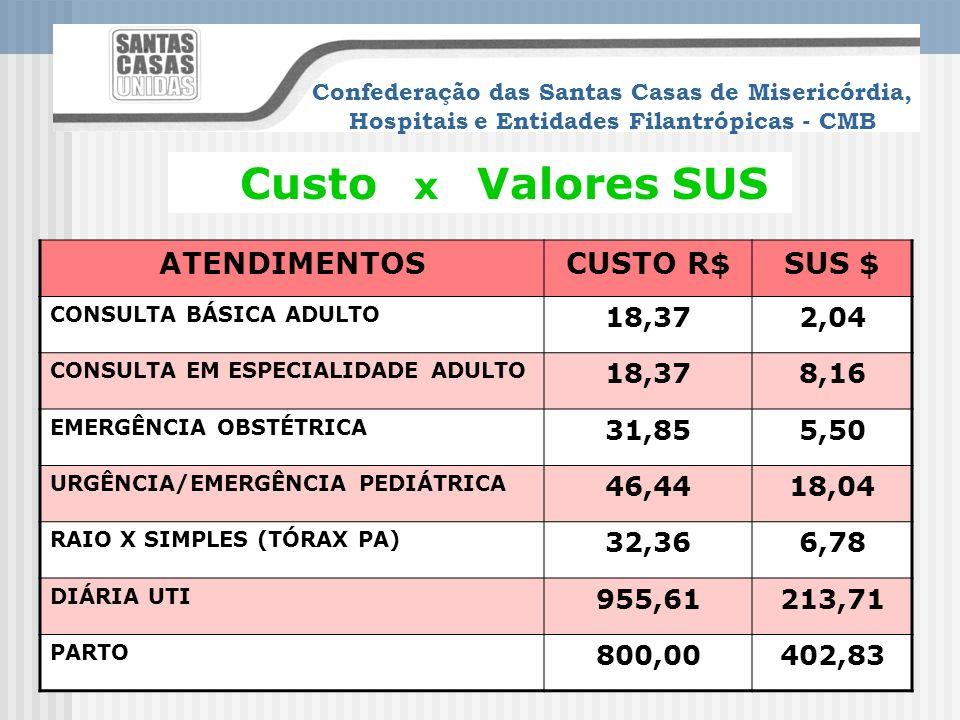 Custo x Valores SUS ATENDIMENTOS CUSTO R$ SUS $ 18,37 2,04 8,16 31,85