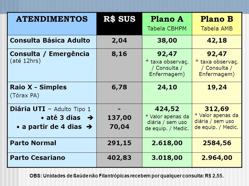 ATENDIMENTOS R$ SUS Plano A Plano B