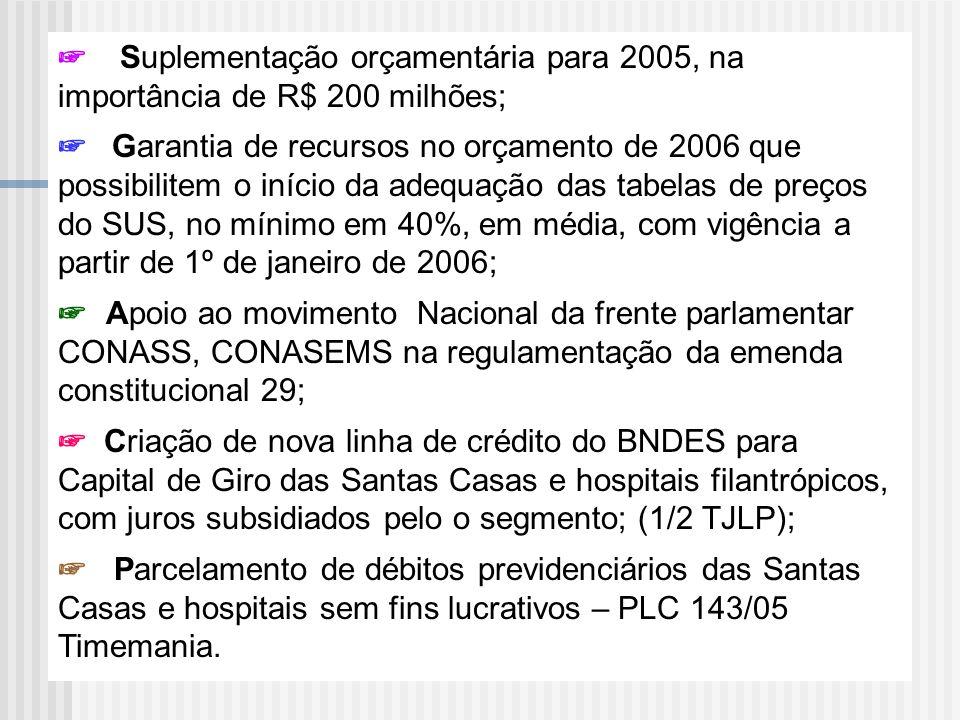 ☞ Suplementação orçamentária para 2005, na importância de R$ 200 milhões;