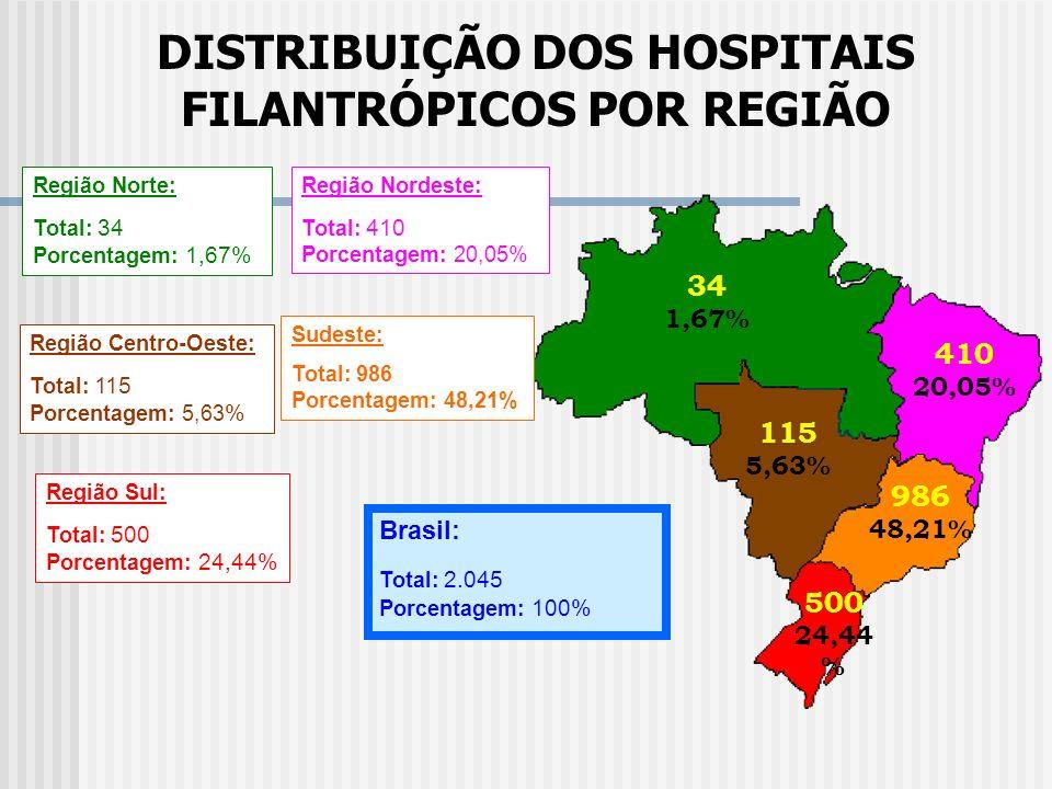 DISTRIBUIÇÃO DOS HOSPITAIS FILANTRÓPICOS POR REGIÃO