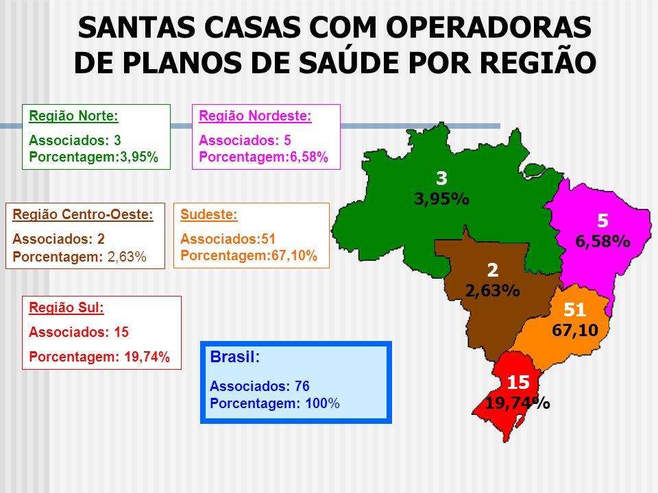 SANTAS CASAS COM OPERADORAS DE PLANOS DE SAÚDE POR REGIÃO