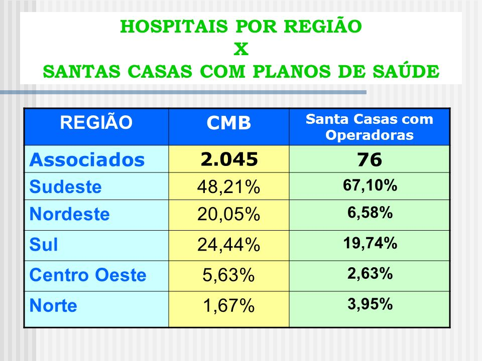 SANTAS CASAS COM PLANOS DE SAÚDE Santa Casas com Operadoras