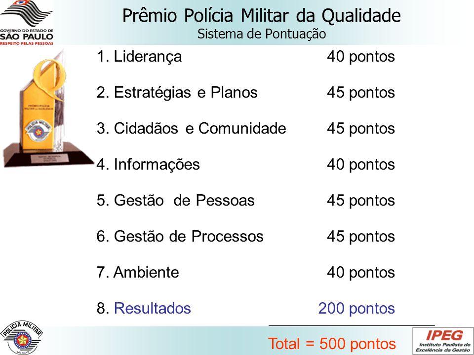Prêmio Polícia Militar da Qualidade Sistema de Pontuação