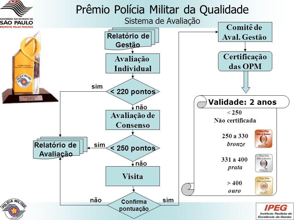 Prêmio Polícia Militar da Qualidade Sistema de Avaliação