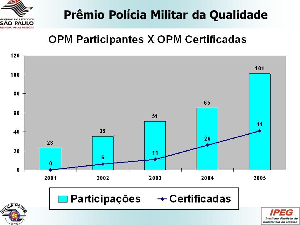 Prêmio Polícia Militar da Qualidade