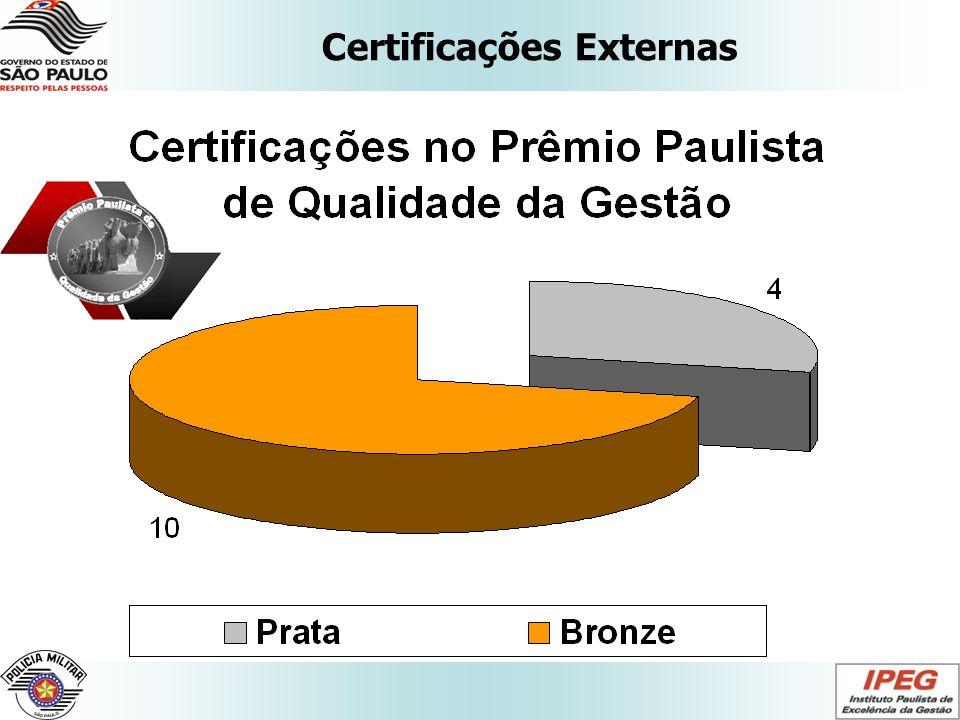 Certificações Externas