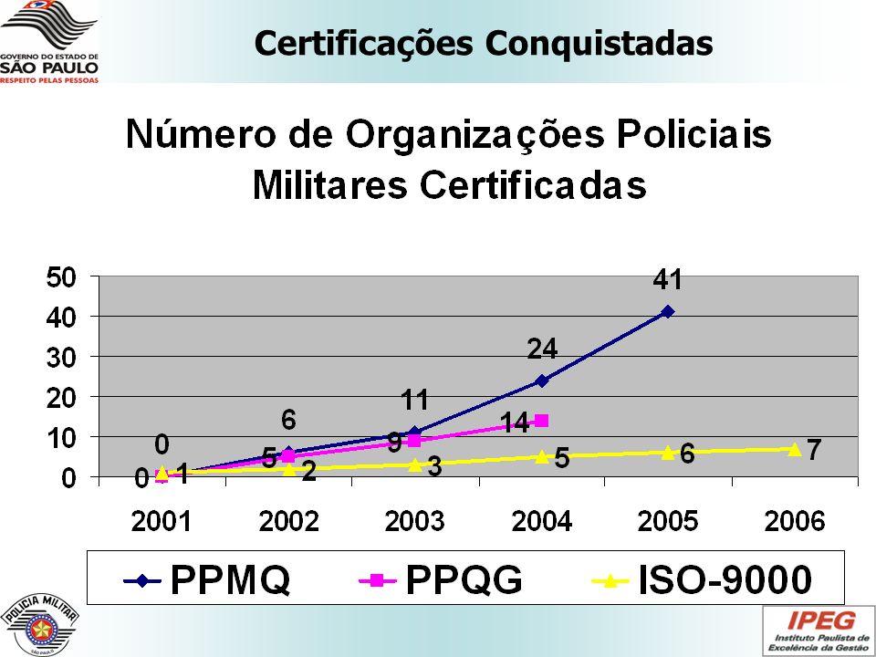 Certificações Conquistadas