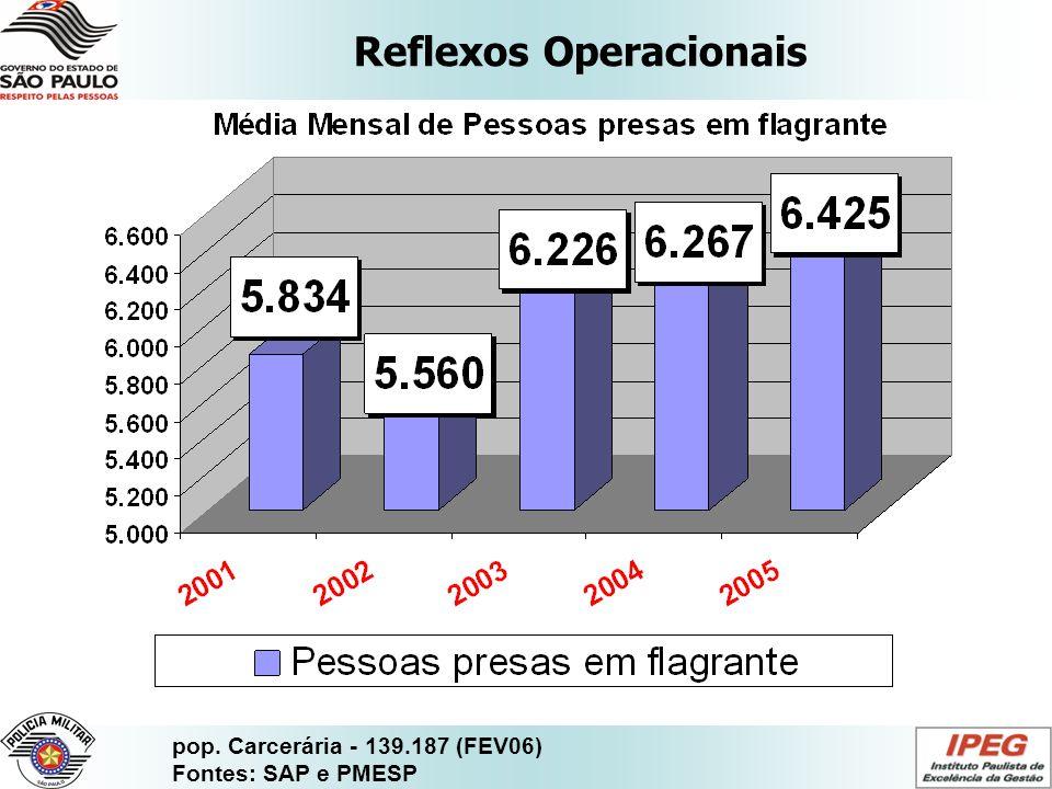 Reflexos Operacionais