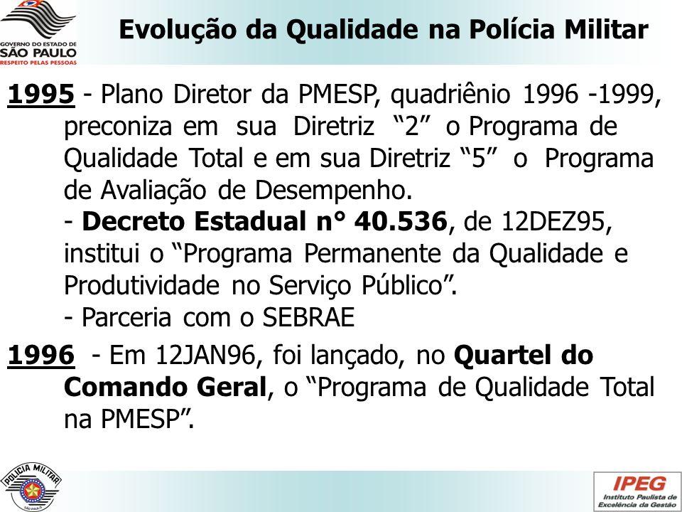 Evolução da Qualidade na Polícia Militar