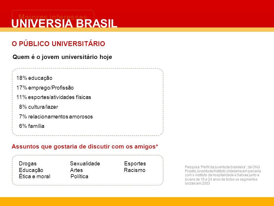 UNIVERSIA BRASIL Maiores interesses O PÚBLICO UNIVERSITÁRIO