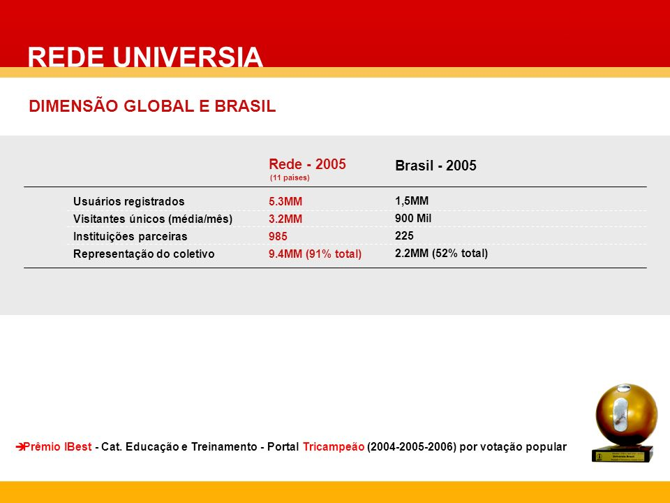 REDE UNIVERSIA DIMENSÃO GLOBAL E BRASIL Rede - 2005 (11 países)