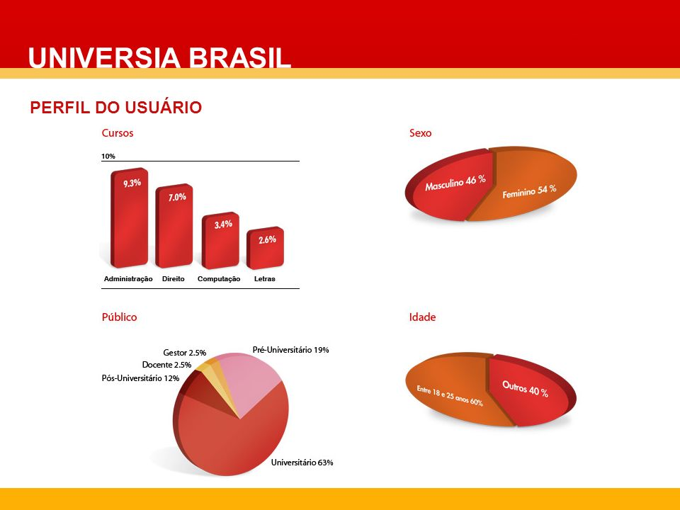 UNIVERSIA BRASIL PERFIL DO USUÁRIO