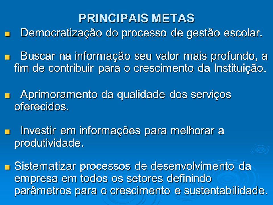 PRINCIPAIS METAS Democratização do processo de gestão escolar.