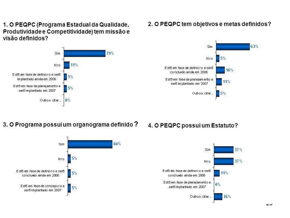 1. O PEQPC (Programa Estadual da Qualidade, Produtividade e Competitividade) tem missão e visão definidos