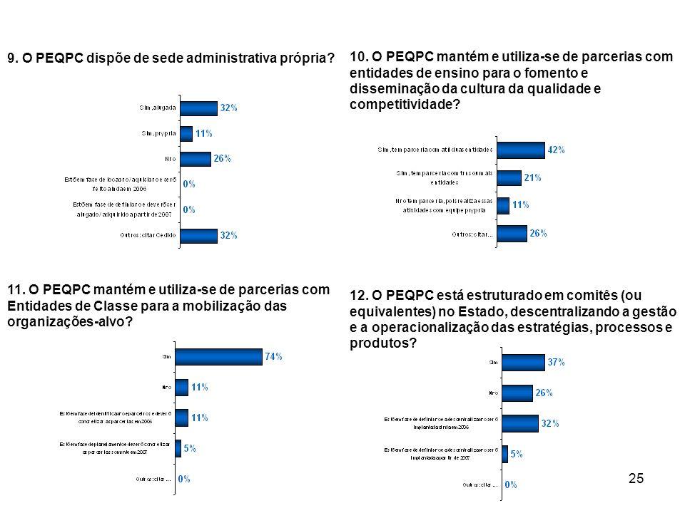 9. O PEQPC dispõe de sede administrativa própria