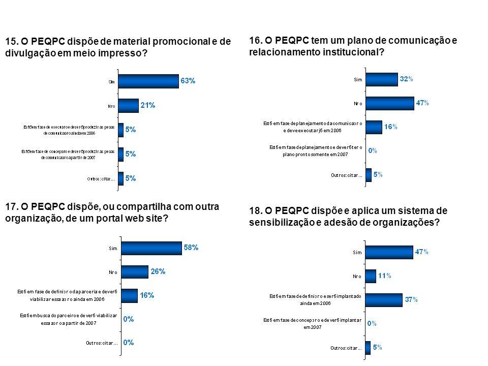 15. O PEQPC dispõe de material promocional e de divulgação em meio impresso
