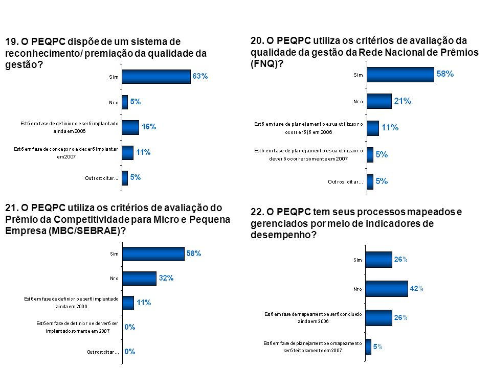 19. O PEQPC dispõe de um sistema de reconhecimento/ premiação da qualidade da gestão