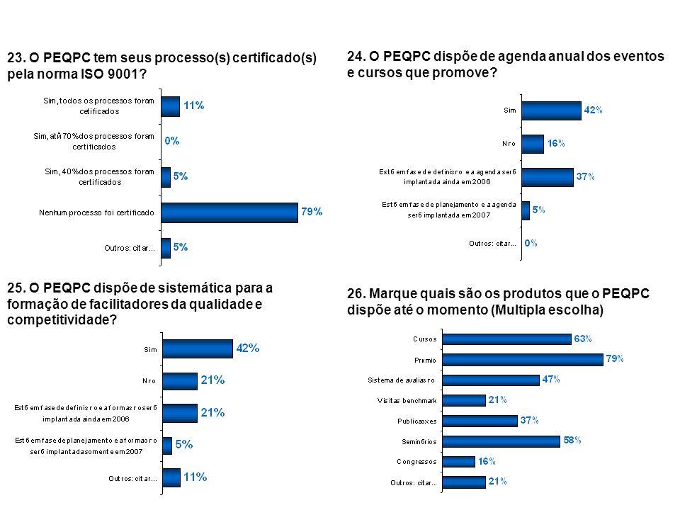 23. O PEQPC tem seus processo(s) certificado(s) pela norma ISO 9001