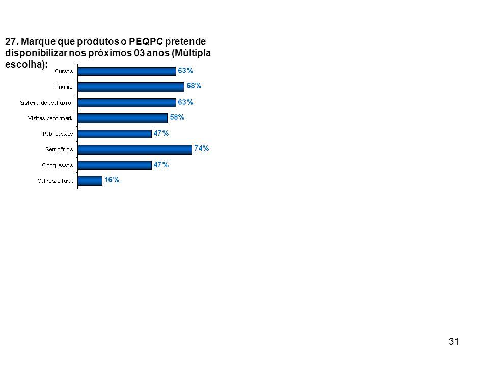 27. Marque que produtos o PEQPC pretende disponibilizar nos próximos 03 anos (Múltipla escolha):