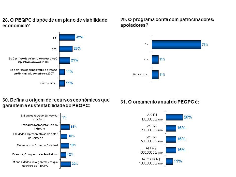28. O PEQPC dispõe de um plano de viabilidade econômica