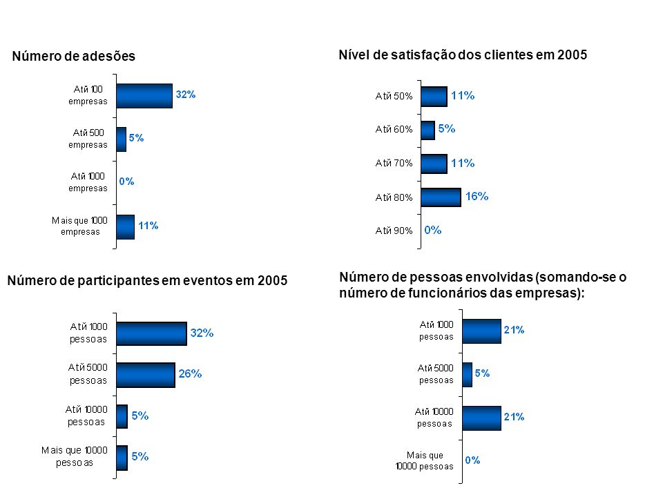 Número de adesões Nível de satisfação dos clientes em 2005. Número de participantes em eventos em 2005.