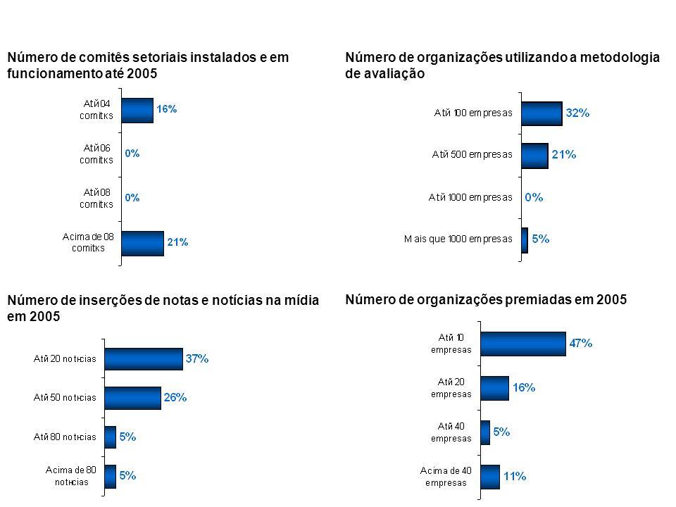 Número de comitês setoriais instalados e em funcionamento até 2005