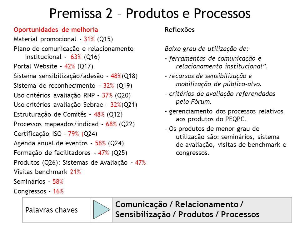 Premissa 2 – Produtos e Processos