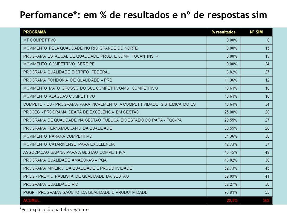 Perfomance*: em % de resultados e nº de respostas sim