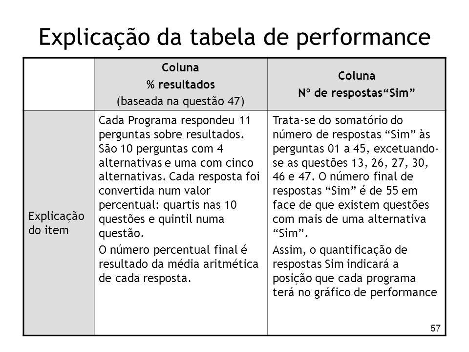 Explicação da tabela de performance