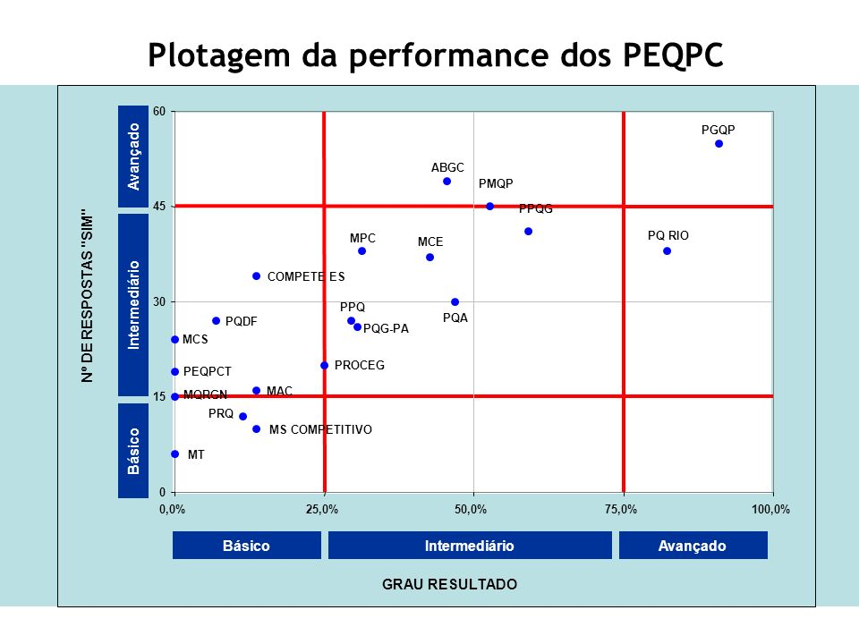Plotagem da performance dos PEQPC
