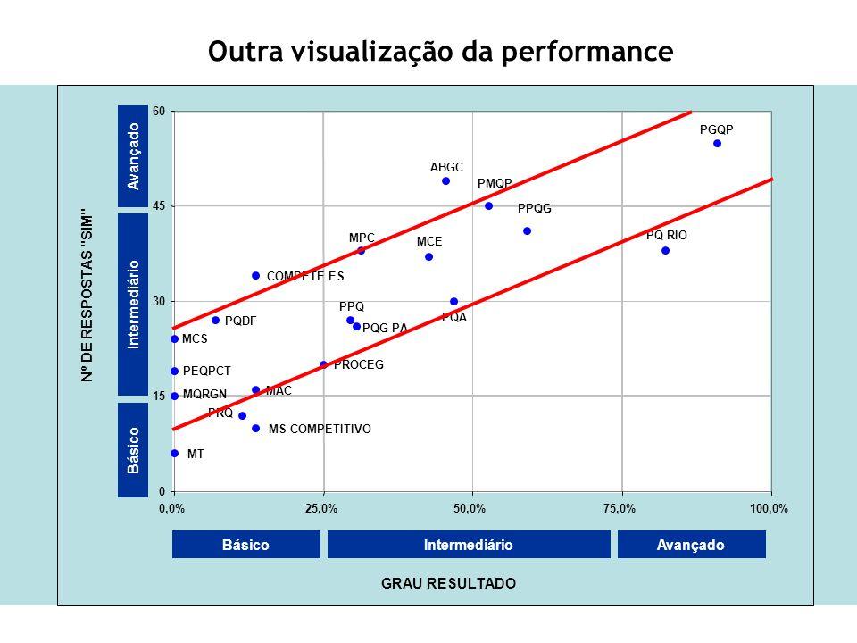 Outra visualização da performance