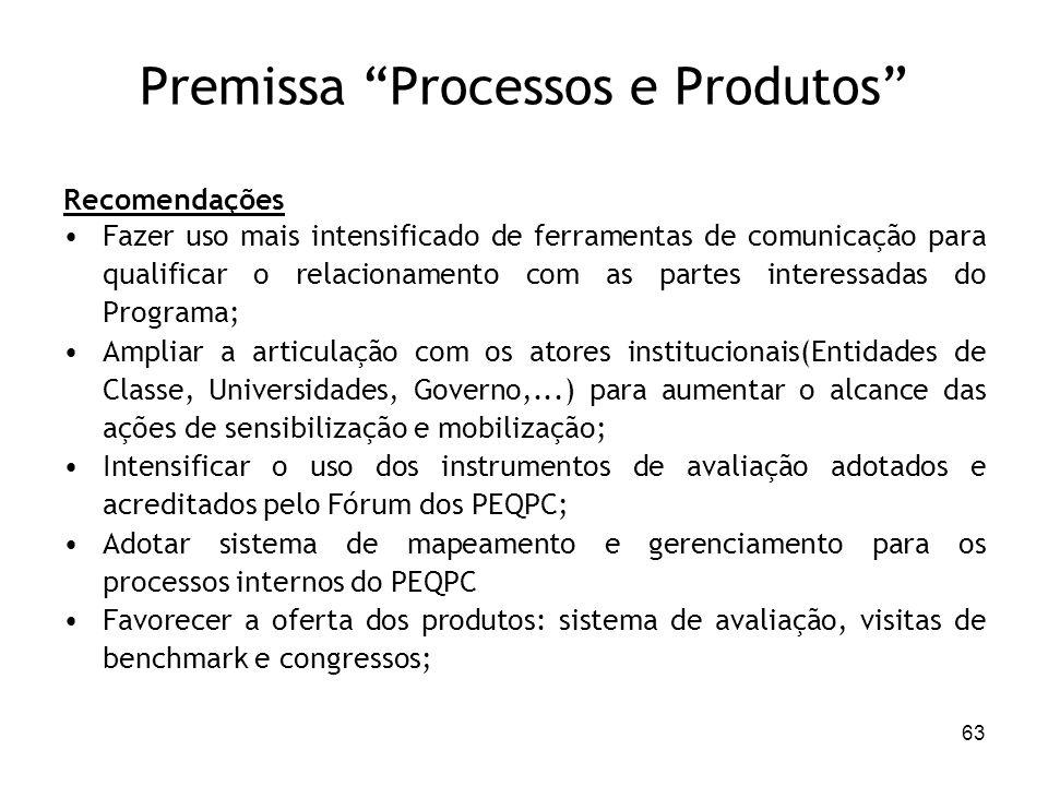 Premissa Processos e Produtos