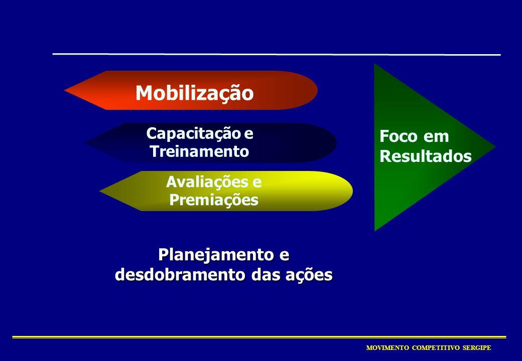 Mobilização Foco em Resultados Planejamento e desdobramento das ações