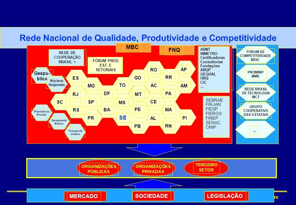Rede Nacional de Qualidade, Produtividade e Competitividade