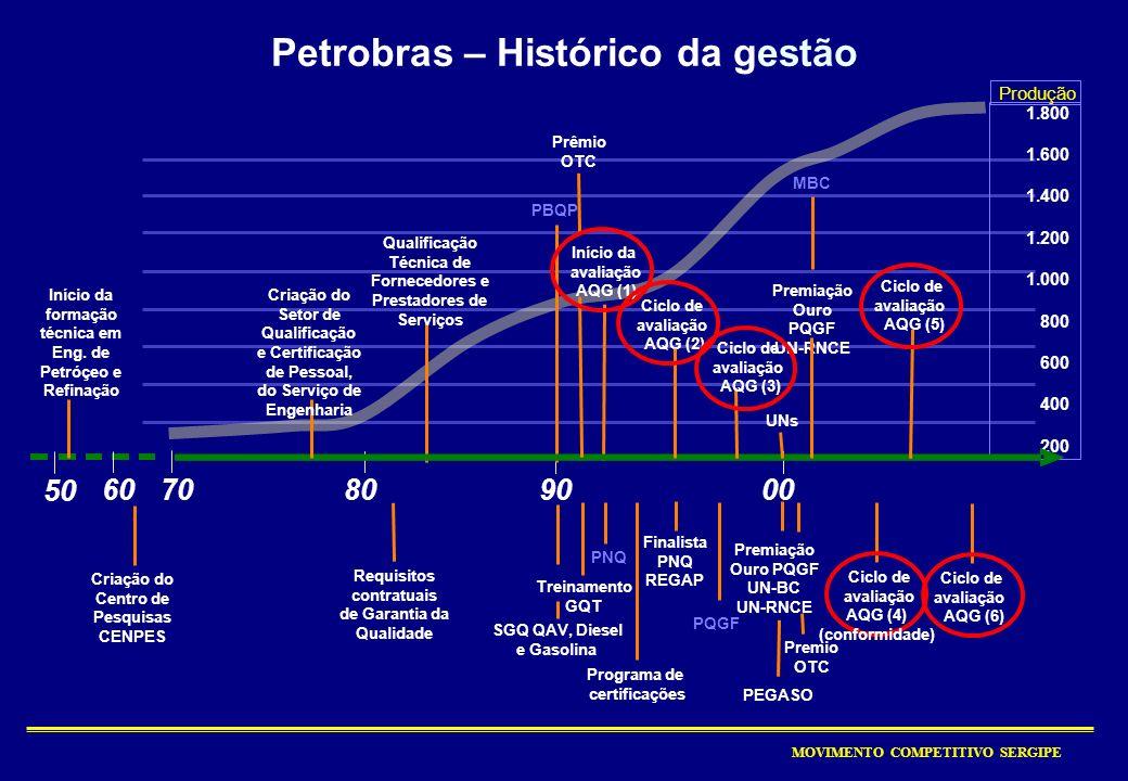 Petrobras – Histórico da gestão