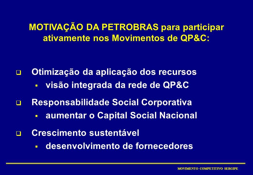 MOTIVAÇÃO DA PETROBRAS para participar ativamente nos Movimentos de QP&C: