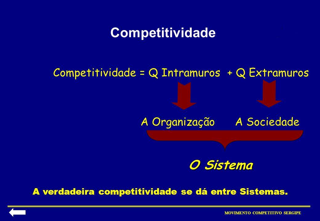 Competitividade O Sistema