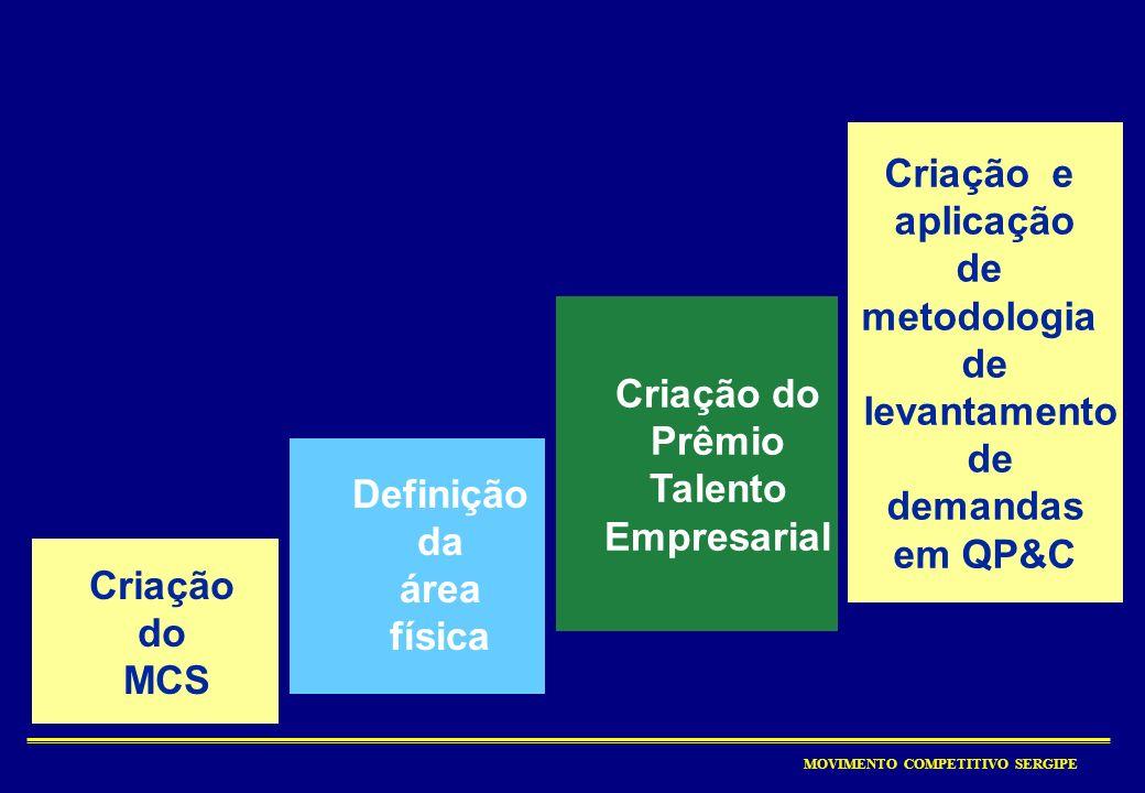 Prêmio Talento Empresarial Definição da área física