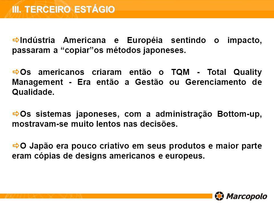 III. TERCEIRO ESTÁGIO Indústria Americana e Européia sentindo o impacto, passaram a copiar os métodos japoneses.