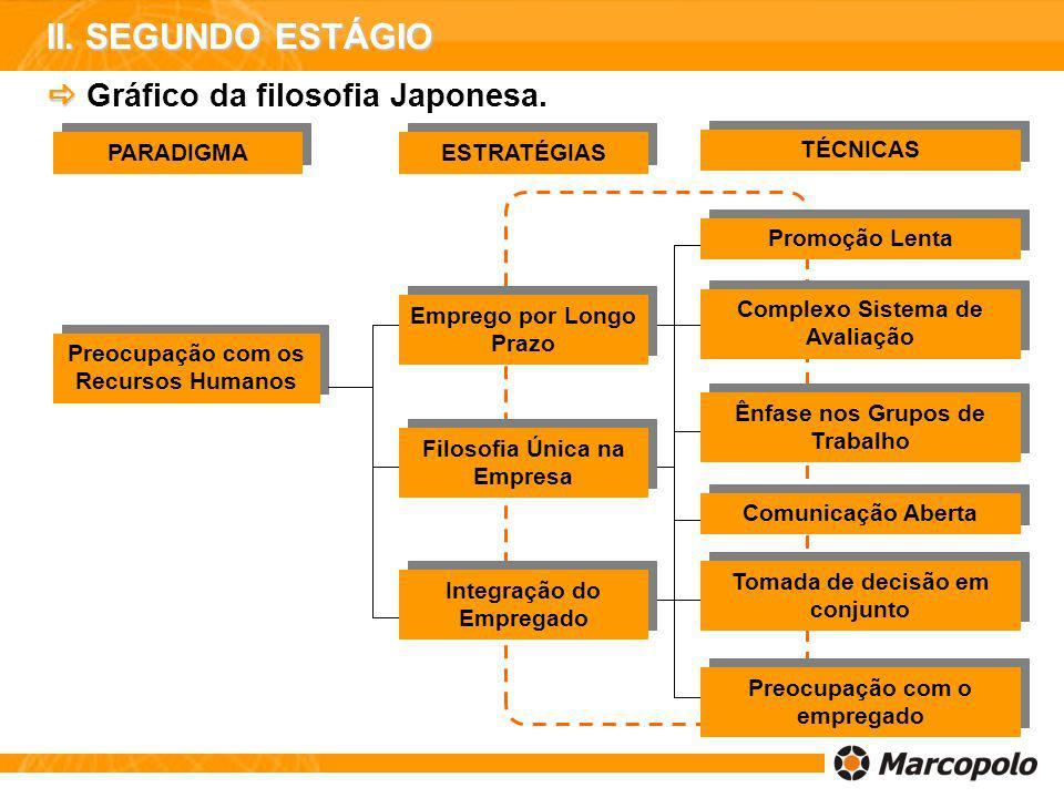 II. SEGUNDO ESTÁGIO  Gráfico da filosofia Japonesa. PARADIGMA