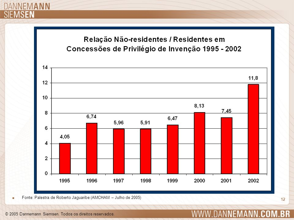 Fonte: Palestra de Roberto Jaguaribe (AMCHAM – Julho de 2005)