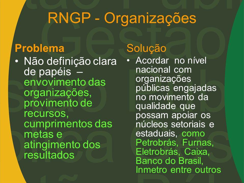 RNGP - Organizações Problema