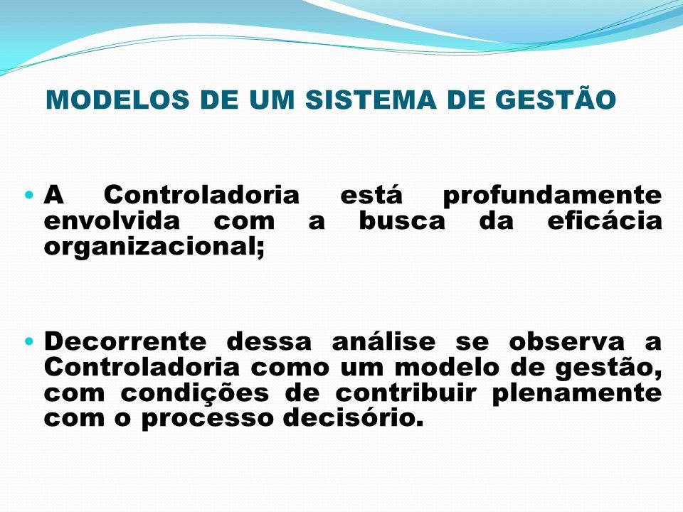 MODELOS DE UM SISTEMA DE GESTÃO