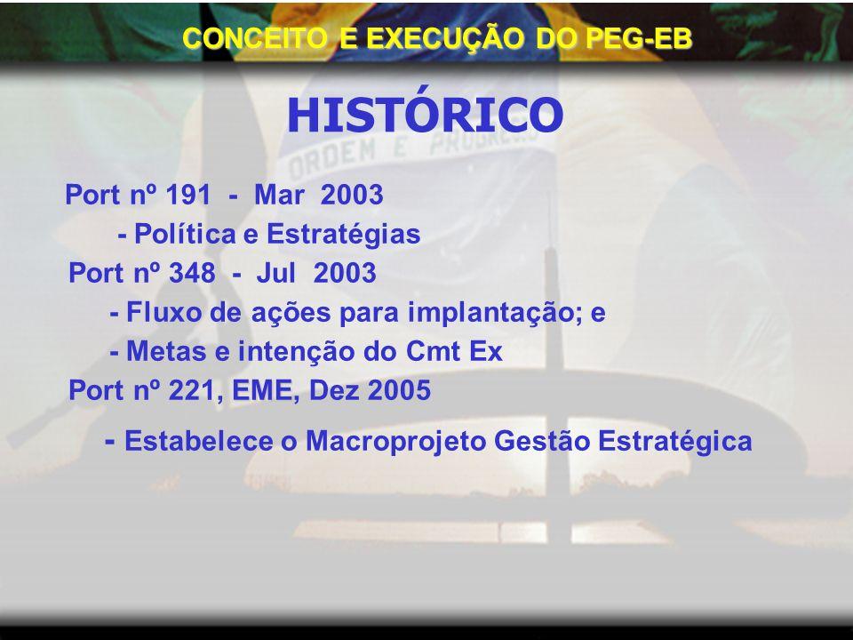 CONCEITO E EXECUÇÃO DO PEG-EB