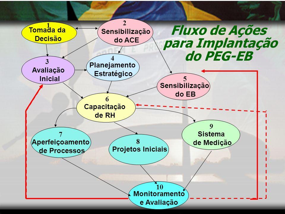 Fluxo de Ações para Implantação do PEG-EB