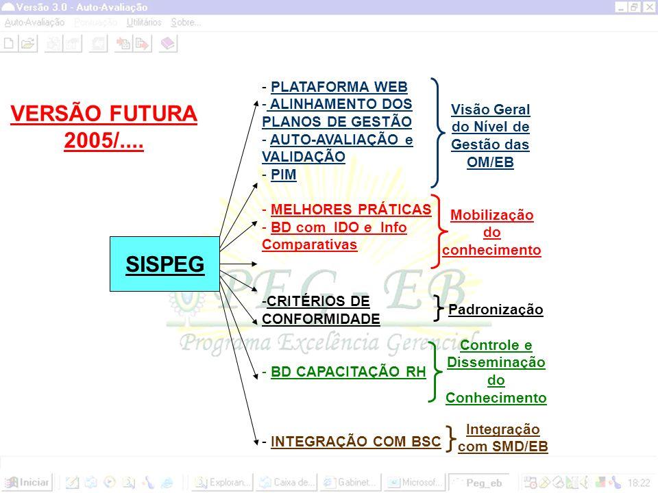 VERSÃO FUTURA 2005/.... SISPEG PLATAFORMA WEB