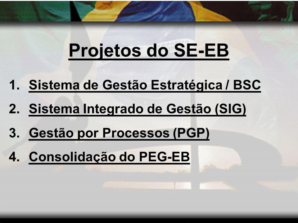 Projetos do SE-EB Sistema de Gestão Estratégica / BSC