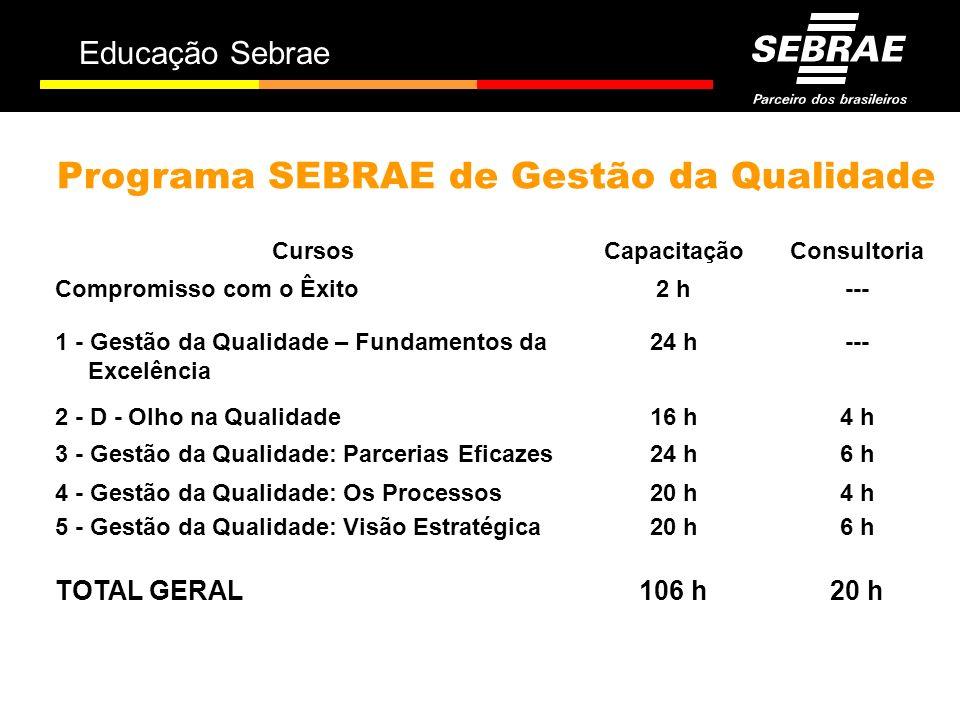 Programa SEBRAE de Gestão da Qualidade